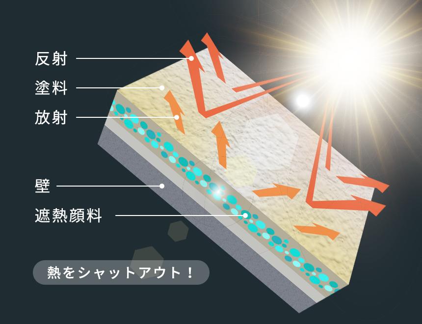 遮熱効果のメカニズム(アステックペイントジャパンから抜粋)