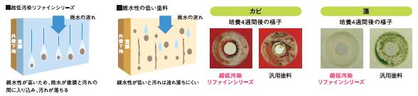 アステックペイント 超低汚染リファインの親水性と防カビ・防藻性