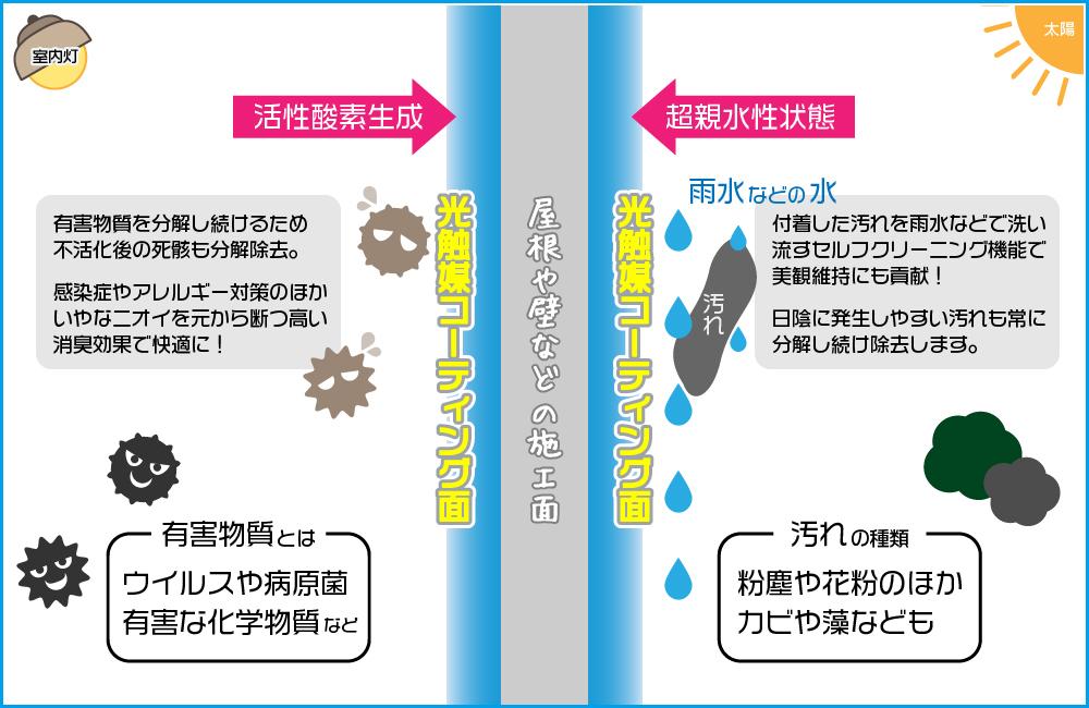 光触媒コーティングによる効果のイメージ図:フジヤマ建装