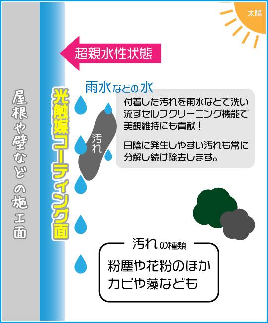 屋外での光触媒コーティング効果について:フジヤマ建装